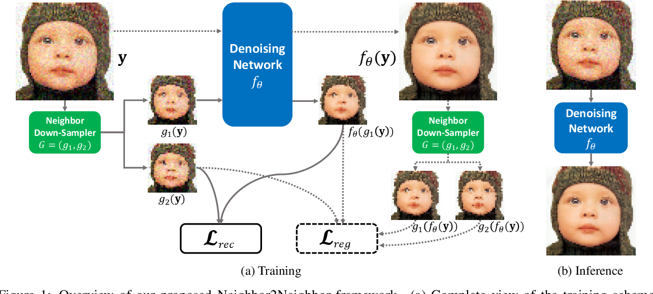 Figure 1 for Neighbor2Neighbor: Self-Supervised Denoising from Single Noisy Images