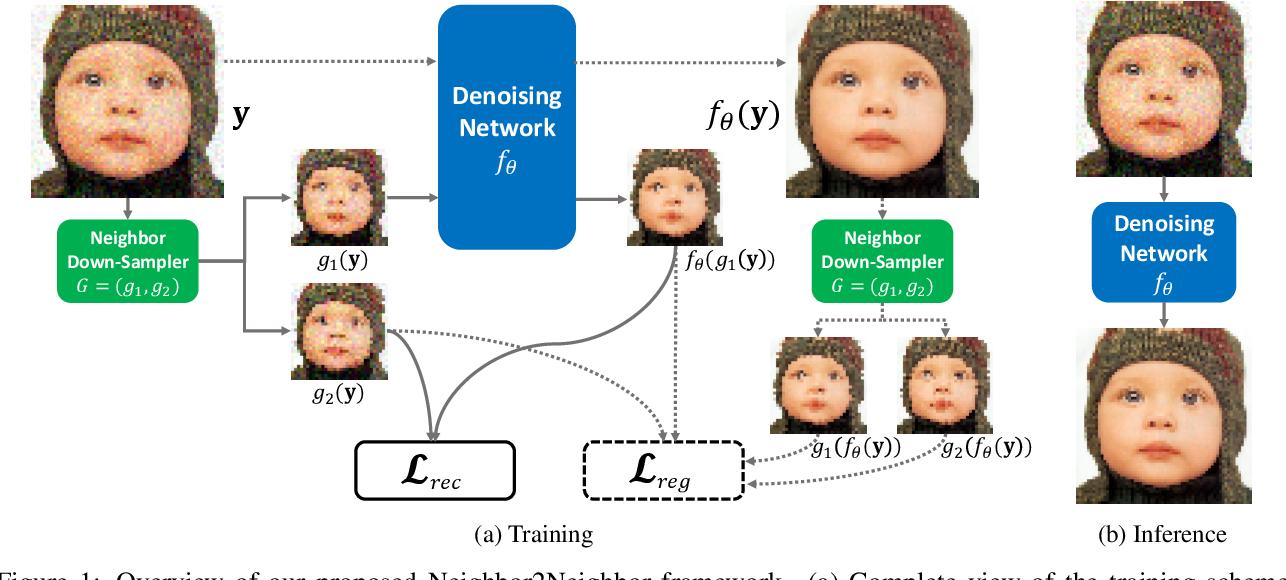 Figure 1 for Neighbor2Neighbor: Self-Supervised Denoising from Single Noisy Images