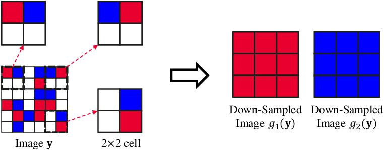 Figure 3 for Neighbor2Neighbor: Self-Supervised Denoising from Single Noisy Images