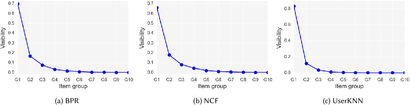 Figure 1 for A Graph-based Approach for Mitigating Multi-sided Exposure Bias in Recommender Systems