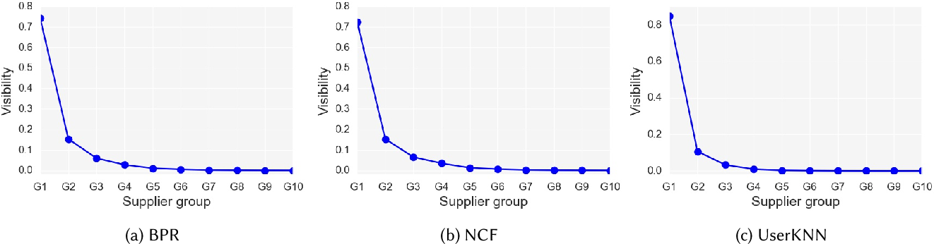 Figure 3 for A Graph-based Approach for Mitigating Multi-sided Exposure Bias in Recommender Systems