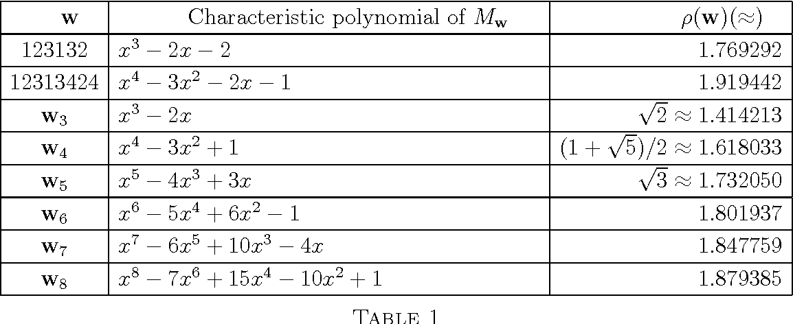 Table 1 From To Appear In Monatsh Math When Is The Union Of Two