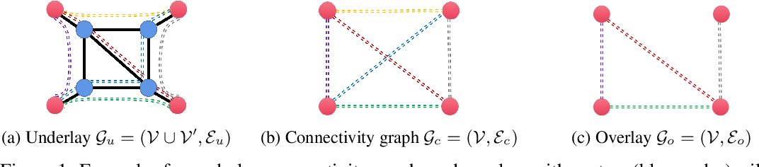 Figure 1 for Throughput-Optimal Topology Design for Cross-Silo Federated Learning