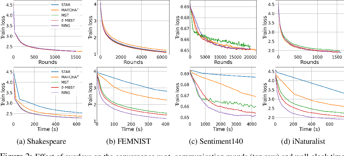 Figure 4 for Throughput-Optimal Topology Design for Cross-Silo Federated Learning
