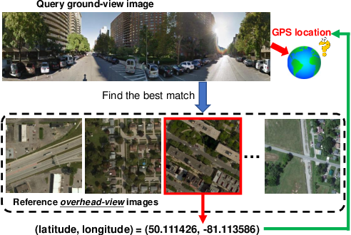 Figure 1 for GeoCapsNet: Aerial to Ground view Image Geo-localization using Capsule Network