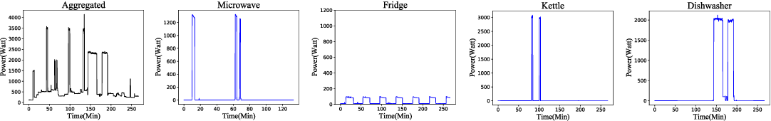 Figure 1 for Adversarial Energy Disaggregation for Non-intrusive Load Monitoring