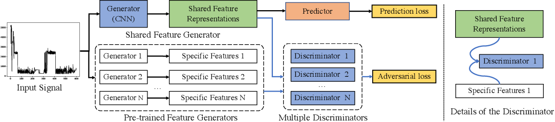 Figure 3 for Adversarial Energy Disaggregation for Non-intrusive Load Monitoring