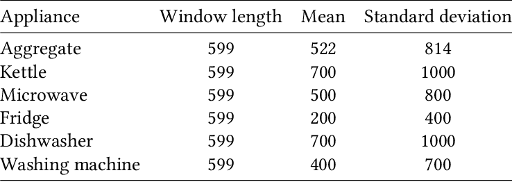 Figure 2 for Adversarial Energy Disaggregation for Non-intrusive Load Monitoring