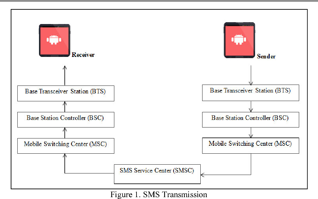 PDF] Real Implantation for SMS Encryption–Based on Android
