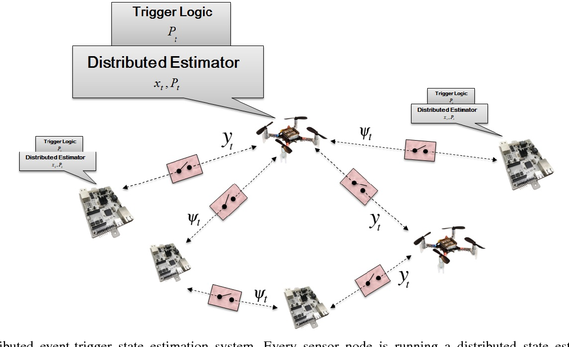 Figure 1 for TERSE-KF: Event-Trigger Diffusion Kalman Filter with Application to Localization and Time Synchronization