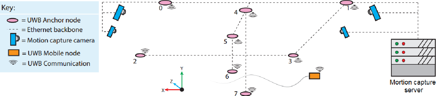 Figure 2 for TERSE-KF: Event-Trigger Diffusion Kalman Filter with Application to Localization and Time Synchronization