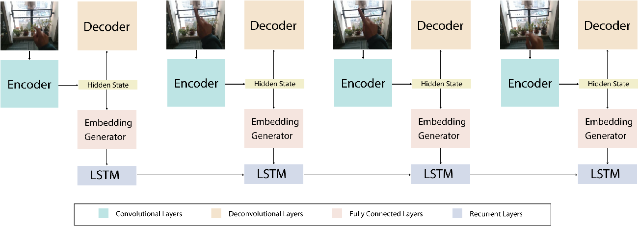 Figure 1 for Simultaneous Segmentation and Recognition: Towards more accurate Ego Gesture Recognition