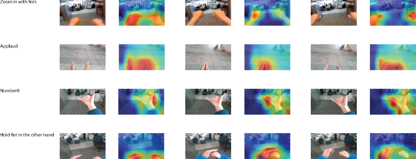 Figure 3 for Simultaneous Segmentation and Recognition: Towards more accurate Ego Gesture Recognition