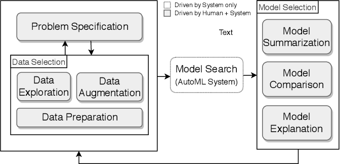 Figure 1 for Visus: An Interactive System for Automatic Machine Learning Model Building and Curation