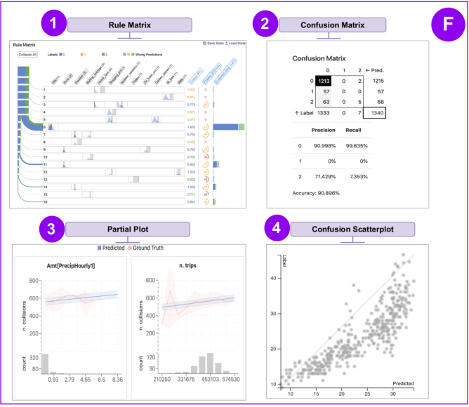 Figure 4 for Visus: An Interactive System for Automatic Machine Learning Model Building and Curation