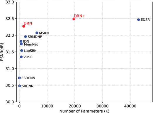 Figure 3 for Distilling with Residual Network for Single Image Super Resolution