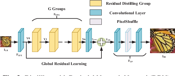 Figure 4 for Distilling with Residual Network for Single Image Super Resolution