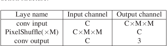 Figure 2 for Distilling with Residual Network for Single Image Super Resolution