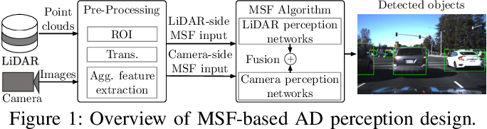 Figure 1 for Invisible for both Camera and LiDAR: Security of Multi-Sensor Fusion based Perception in Autonomous Driving Under Physical-World Attacks
