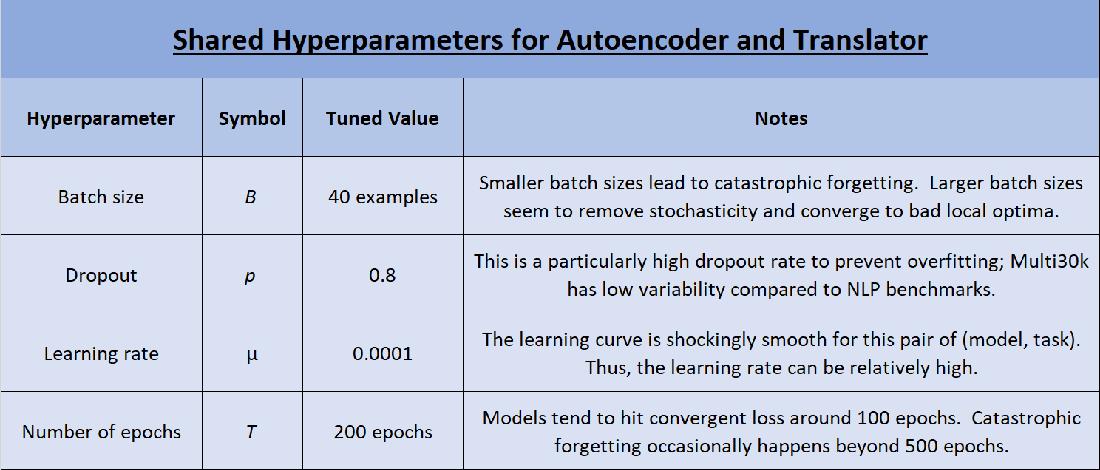 Figure 4 for Bilingual is At Least Monolingual (BALM): A Novel Translation Algorithm that Encodes Monolingual Priors