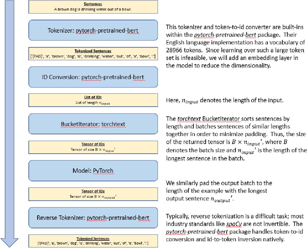 Figure 1 for Bilingual is At Least Monolingual (BALM): A Novel Translation Algorithm that Encodes Monolingual Priors