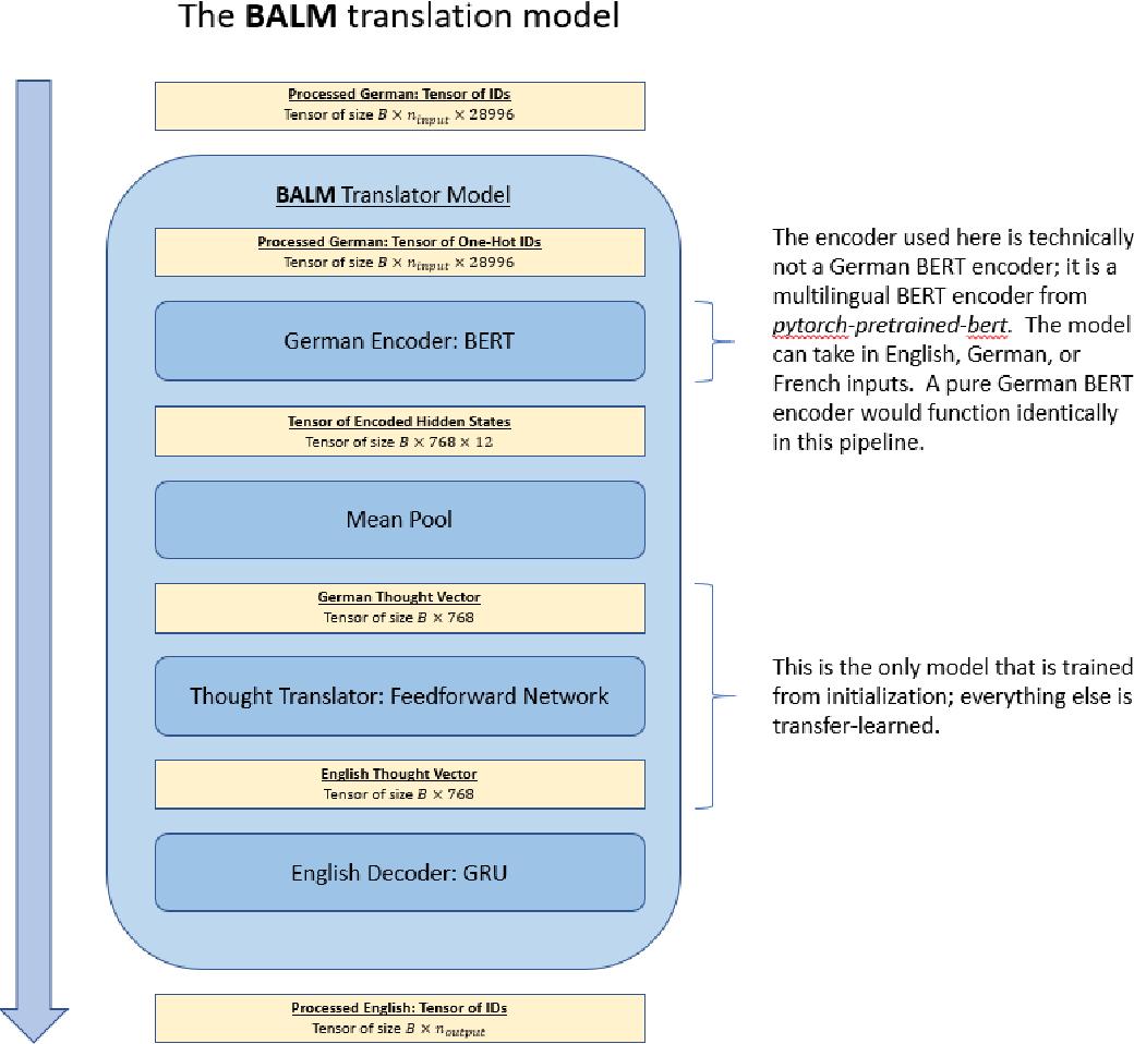 Figure 3 for Bilingual is At Least Monolingual (BALM): A Novel Translation Algorithm that Encodes Monolingual Priors