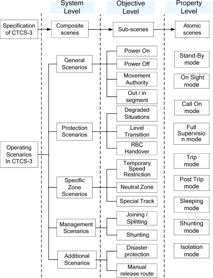 Scenario-based Testing for Onboard Subsystem - Semantic Scholar