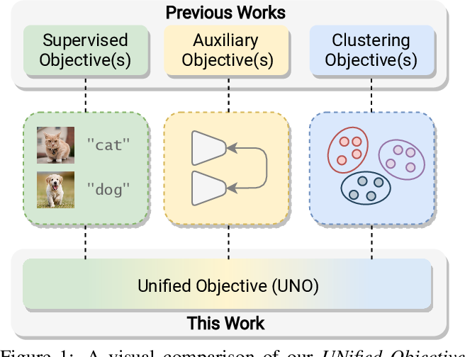 Figure 1 for A Unified Objective for Novel Class Discovery