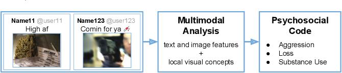 Figure 1 for Multimodal Social Media Analysis for Gang Violence Prevention
