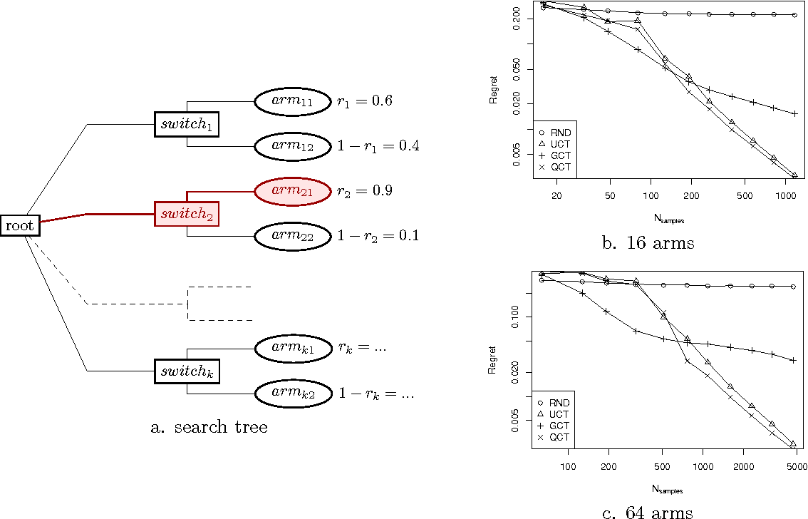 Figure 2 for Doing Better Than UCT: Rational Monte Carlo Sampling in Trees