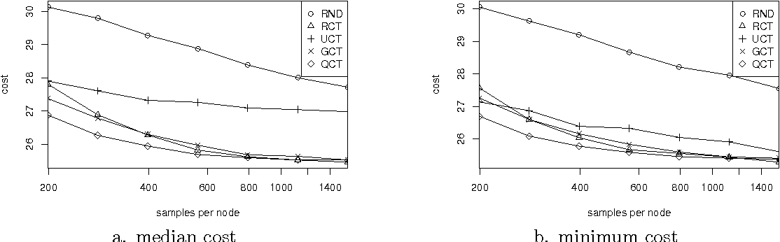 Figure 3 for Doing Better Than UCT: Rational Monte Carlo Sampling in Trees