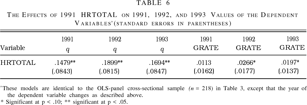 Methodological Issues in Cross-Sectional and Panel Estimates of the