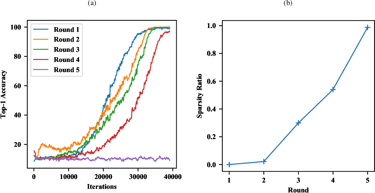 Figure 3 for How Does BN Increase Collapsed Neural Network Filters?