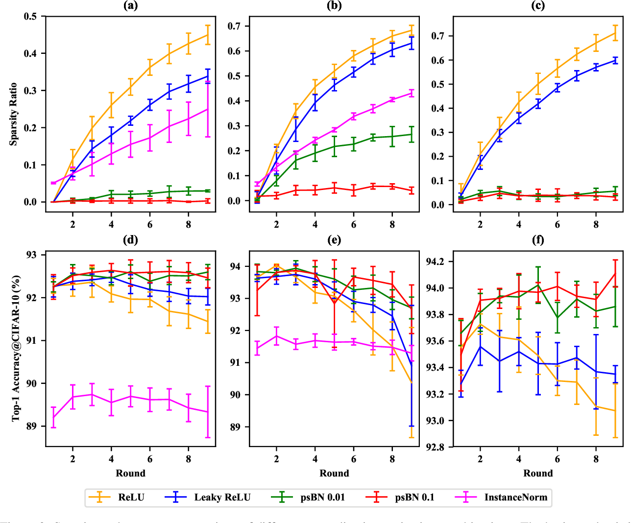 Figure 4 for How Does BN Increase Collapsed Neural Network Filters?