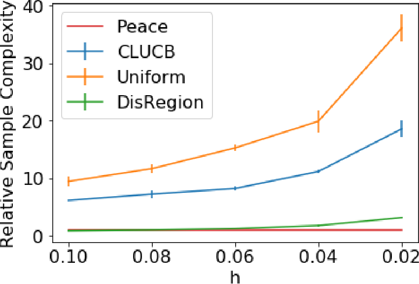 Figure 2 for An Empirical Process Approach to the Union Bound: Practical Algorithms for Combinatorial and Linear Bandits