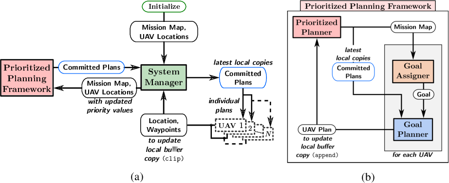 Figure 1 for A Planning Framework for Persistent, Multi-UAV Coverage with Global Deconfliction