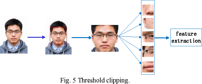 Figure 5 from A convolutional neural network based on TensorFlow for