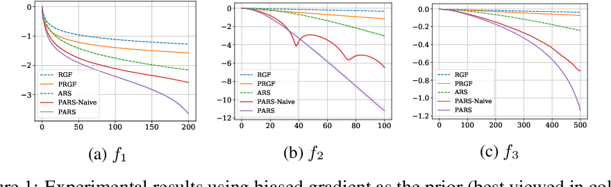 Figure 1 for On the Convergence of Prior-Guided Zeroth-Order Optimization Algorithms