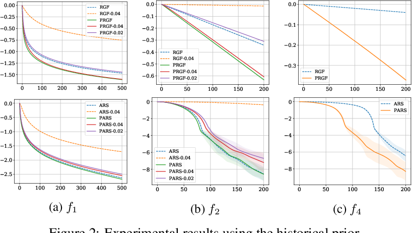 Figure 3 for On the Convergence of Prior-Guided Zeroth-Order Optimization Algorithms