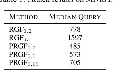 Figure 2 for On the Convergence of Prior-Guided Zeroth-Order Optimization Algorithms