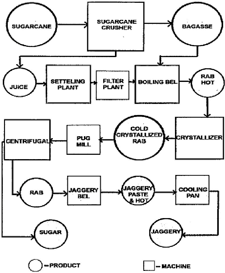1: the process diagram of sugar production
