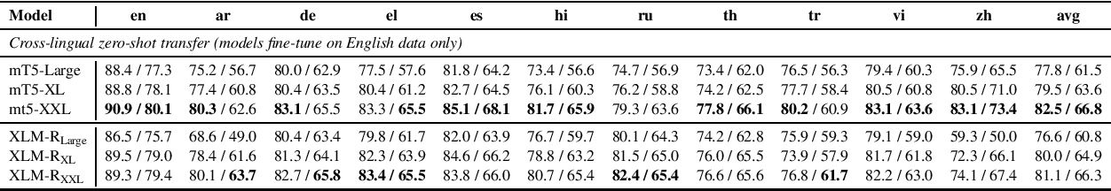 Figure 3 for Larger-Scale Transformers for Multilingual Masked Language Modeling