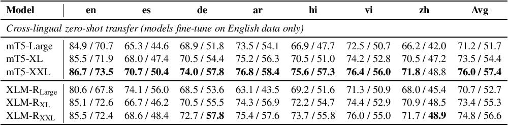 Figure 4 for Larger-Scale Transformers for Multilingual Masked Language Modeling