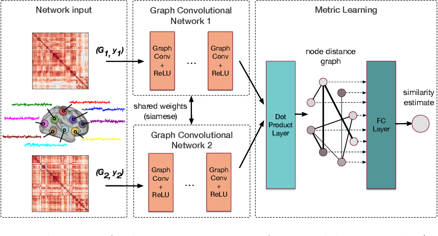 Figure 1 for Distance Metric Learning using Graph Convolutional Networks: Application to Functional Brain Networks