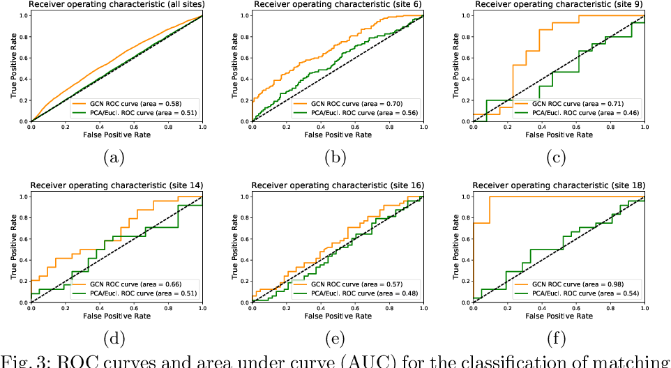 Figure 4 for Distance Metric Learning using Graph Convolutional Networks: Application to Functional Brain Networks