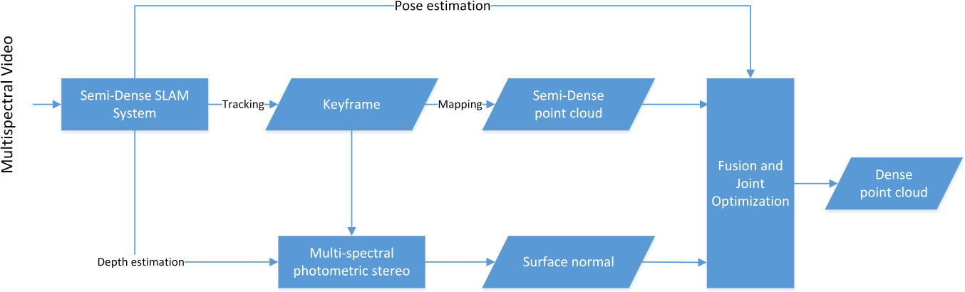 Figure 2 for Combining SLAM with muti-spectral photometric stereo for real-time dense 3D reconstruction