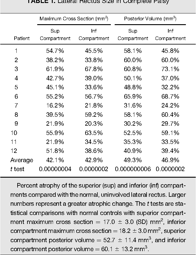 Table 1 from Lateral rectus superior compartment palsy. - Semantic ...