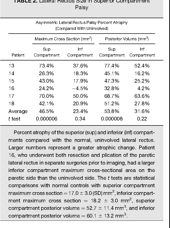 Table 2 from Lateral rectus superior compartment palsy. - Semantic ...