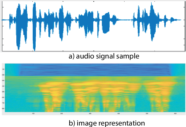 Figure 1 for Texture-based Presentation Attack Detection for Automatic Speaker Verification
