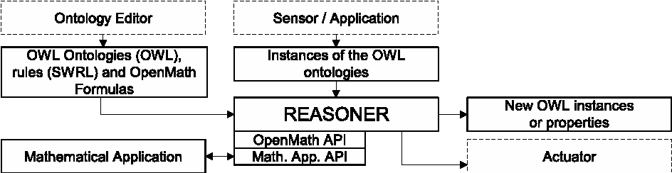 Fig. 1. SWRL-OpenMath Architecture